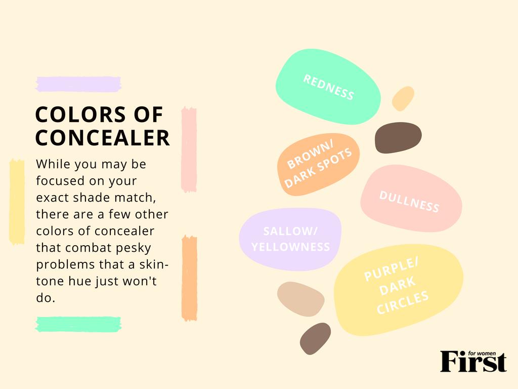 Concealer Color Chart