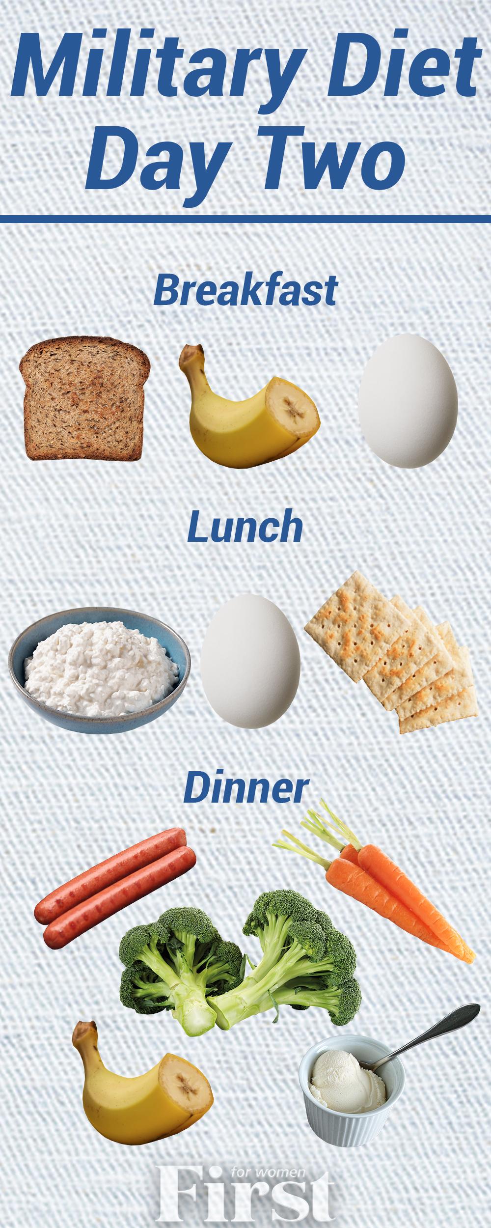 Military Diet Menu